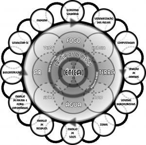 Mapa conceitual da permacultura