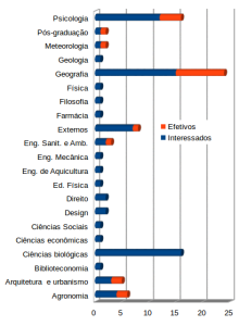 """Educandos interessados em cursar a disciplina """"Introdução à permacultura"""" (em azul) e aqueles que irão cursá-la nesse semestre (em laranja)."""